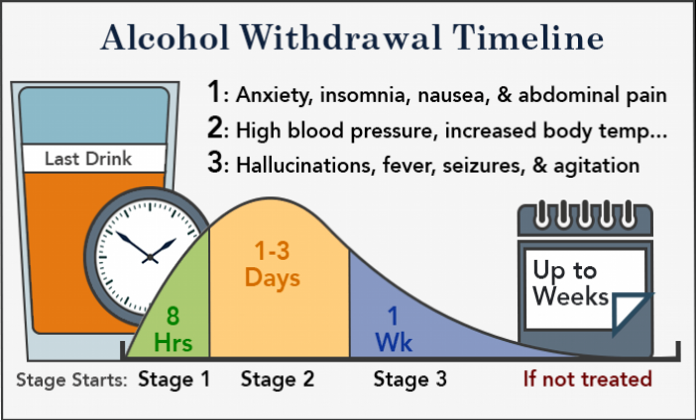 lorazepam withdrawal time frame