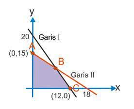 Nilai maksimim untuk fungsi f(x,y) = 7x + 6y adalah ...