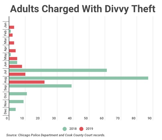 CWB Chicago: One year after systemwide theft problem, Divvy