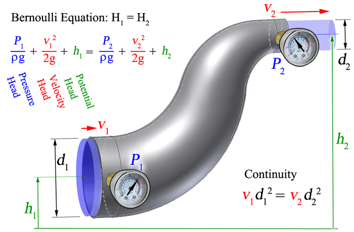 atmospheric pressure and gauge relationship