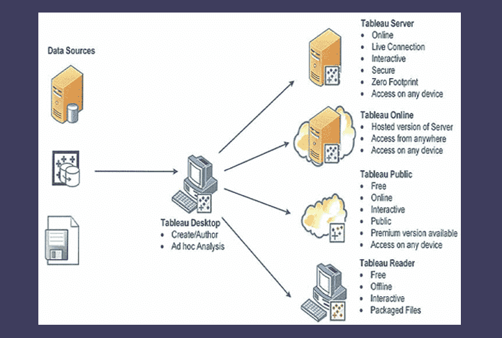 Introduction Tableau Desktop Fundamental Datviz Data Visualization And Business Intelligence