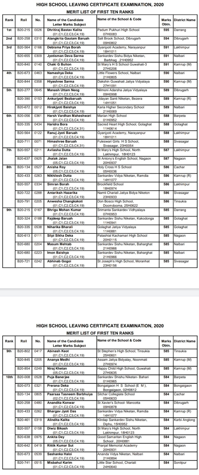 SEBA HSLC Top 10 Rank Holder 2020: HSLC Topper's List