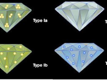 Pengelompokkan Jenis Jenis Berlian
