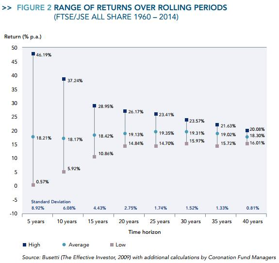 Long Term Equity Returns in South Africa