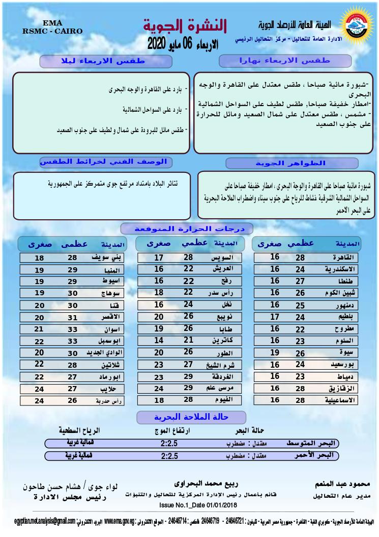 اخبار طقس الاربعاء 6 مايو 2020 النشرة الجوية فى مصر و الدول العربية و العالمية