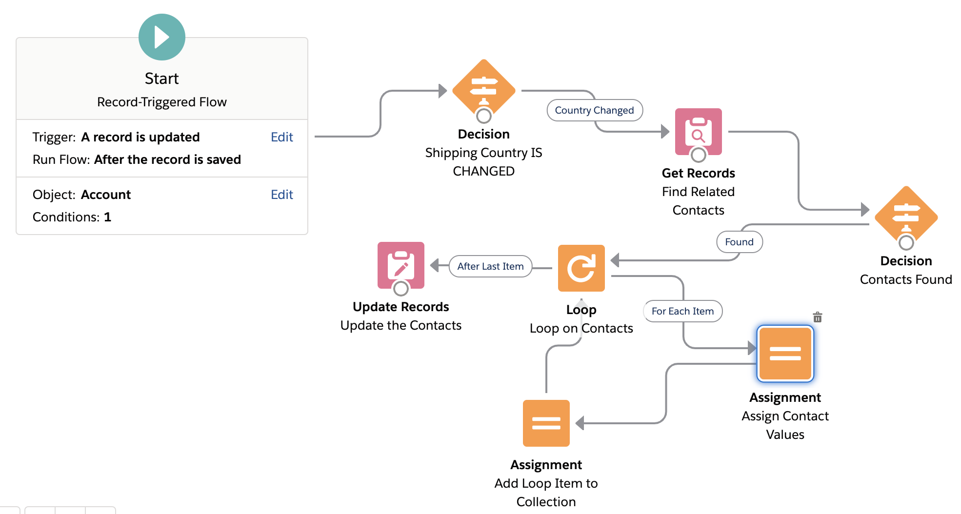 Prior /Old Record Values in Salesforce Flows