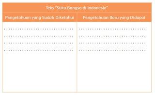 "Teks ""Suku Bangsa di Indonesia"" www.simplenews.me"