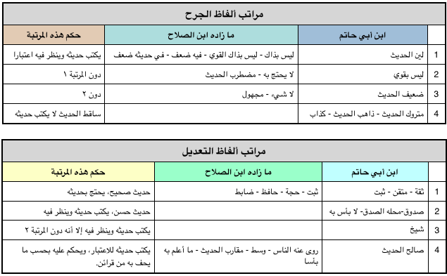 كتاب ضوابط الجرح والتعديل pdf