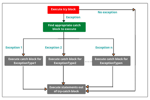 A single try block with multiple catch blocks in java