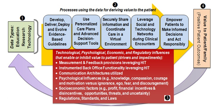 Defining A Rational Healthcare Value Network