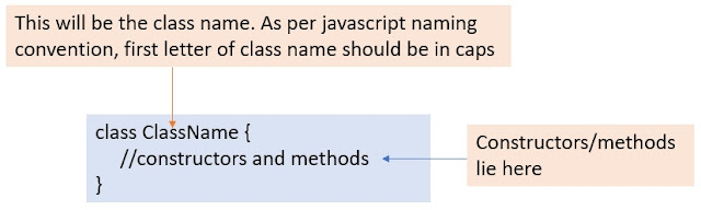 Syntax to create Javascript Class