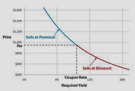 yield-to-maturity-curve