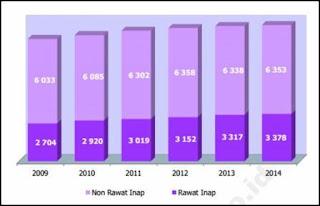 Jumlah Puskesmas Rawat Inap dan Non Rawat Inap di Indonesia 2009-2014