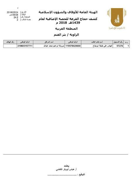 إدارة شؤون الحج والعمرة -ليبيا أسماء الفائزين في نتيجة قرعة حج ليبيا 2018 الحصص الإضافية - ظهرت الان كبار السن