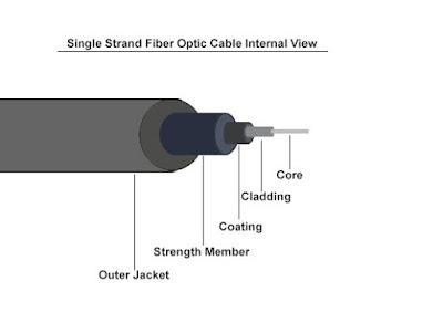 fiber optic cable internal view