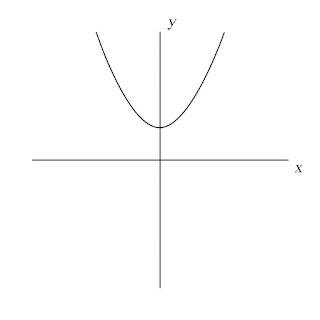 Fungsi kuadrat y=ax^2+c