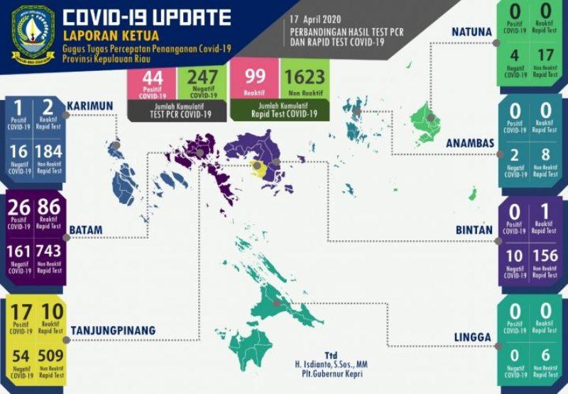 Butuh Kesadaran Komulatif Masyarakat untuk Perangi Covid-19 dan Isdianto Optimis Pandemi Ini Akan Segera Berakhir