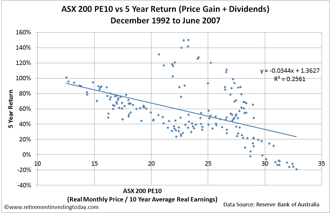 ASX200 PE10 (CAPE) vs 5 Year Return