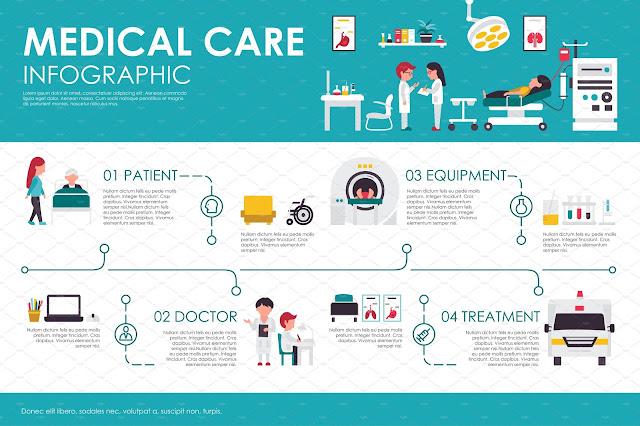 Pertimbangkan fakor perlindungan perubatan
