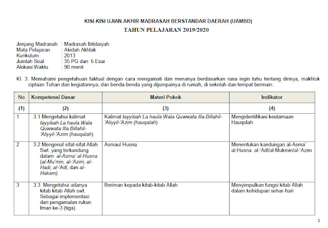 Kisi-Kisi UAMBD Akidah Akhlak MI 2020