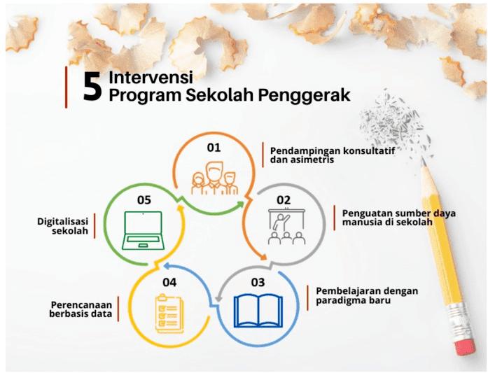 5-Intervensi-bagi-Satuan-Pendidikan-yang-Ikut-Program-Sekolah-Penggerak