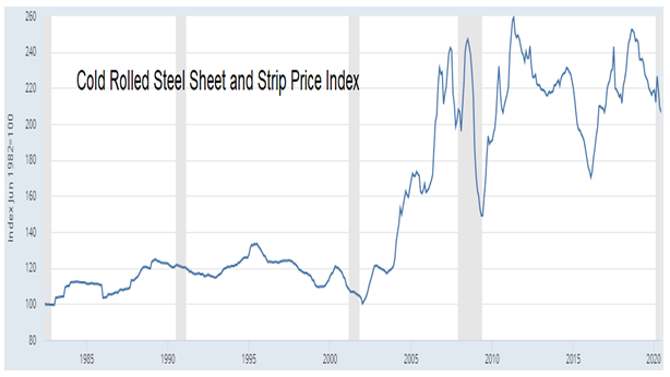 CSC Steel: Global cold roll steel prices