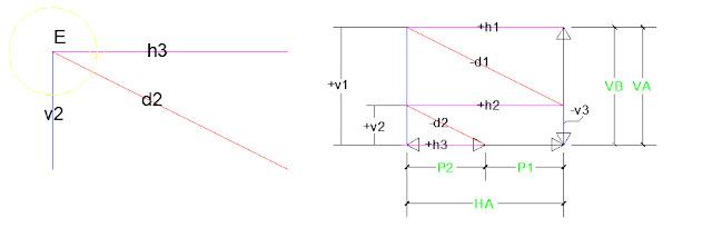 cara metode cremona rangka batang