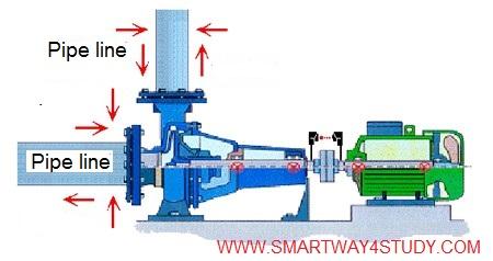 smartway4study: SHAFT ALIGNMENT - ALIGNMENT PLANES