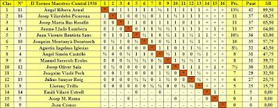 Clasificación final por orden de puntuación del II Torneo de Maestros Catalanes 1936