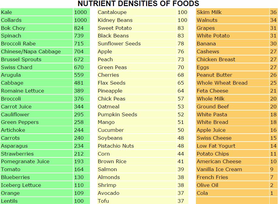 High Density Micronutrient Foods