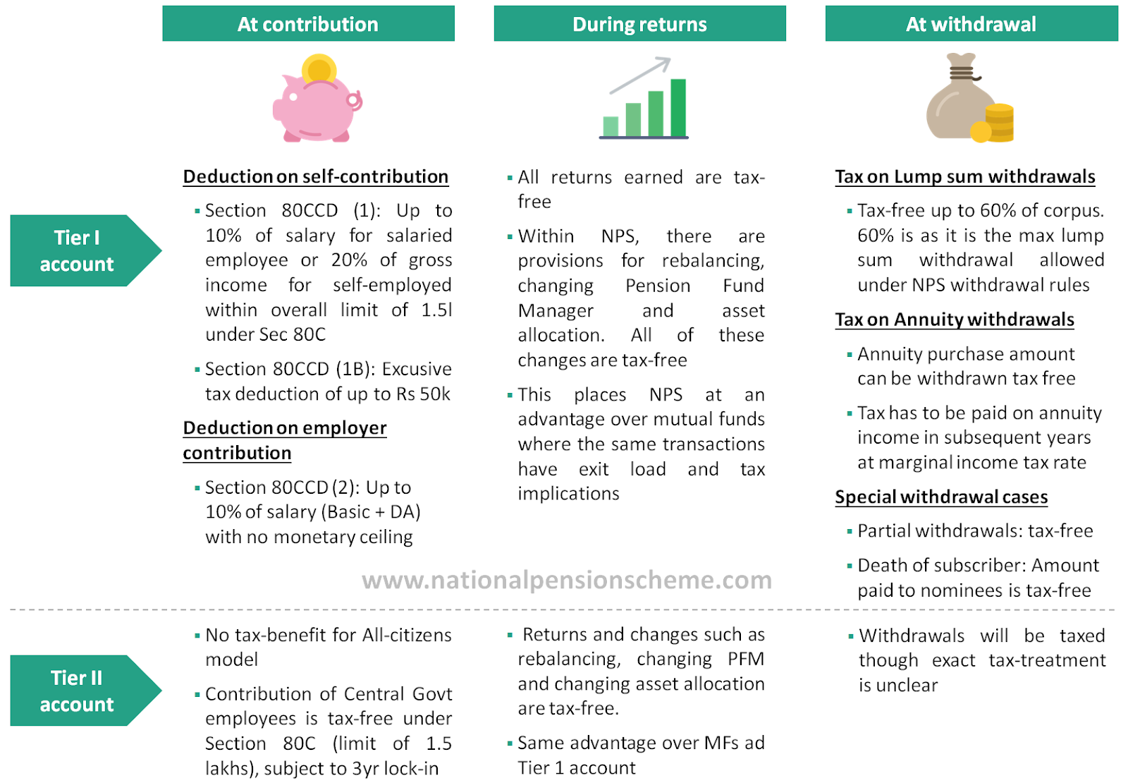 NPS tax rules and EEE tax benefit explained in one image