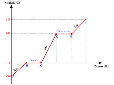 Isınan Maddenin Sıcaklık- Zaman Grafiği