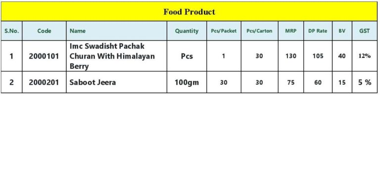 Imc Food Products list