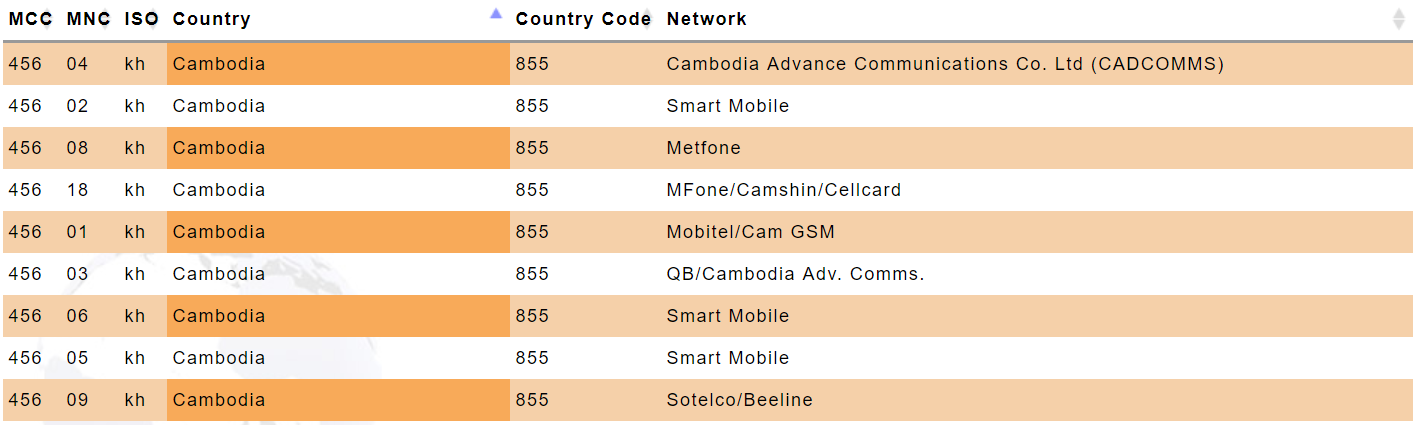 Cambodia Mobile Country Codes (MCC) and Mobile Network Codes (MNC)
