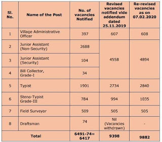 tnpsc group 4 vacancy increased 2020