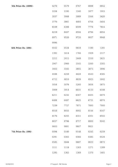 Kerala Lottery Result Nirmal NR 241 dated 10.09.2021 Part-2