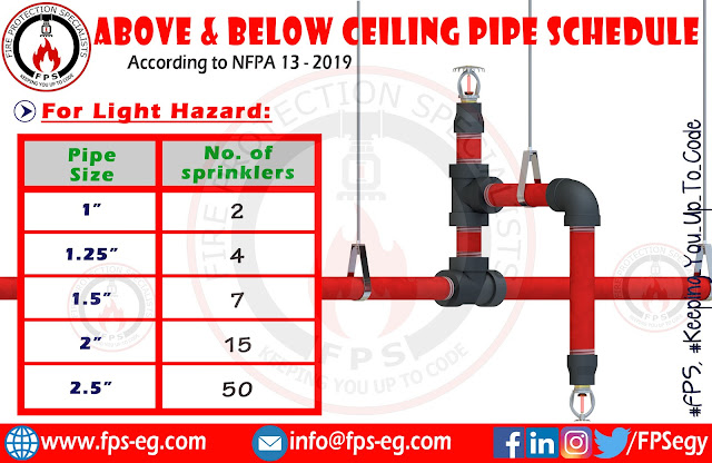Light hazard pipe schedule for above and below ceiling sprinklers