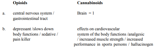 Differentiate between opioids and cannabinoids on the basis of their