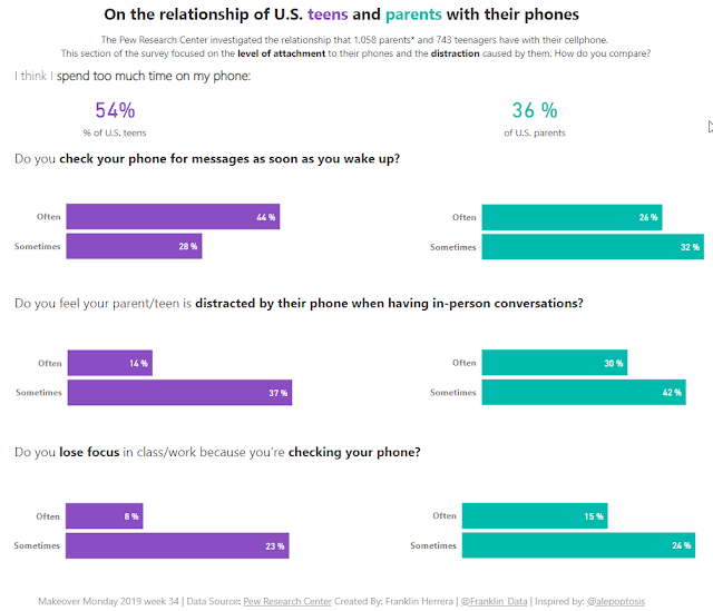 Makeover Monday: Americans touch their smartphones 2,617 times a day