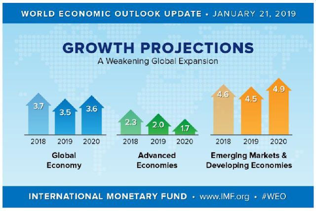 UN: Global economic growth in 2019 was lowest of the decade