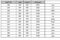 تحميل نتائج المفاضلة العامة للفرع العلمي على شكل pdf