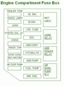 Ford Fusebox Diagram: 1990 Ford Crown Victoria Fuse Box Diagram on