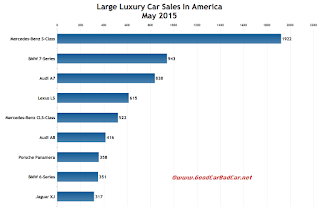 USA large luxury car sales chart May 2015
