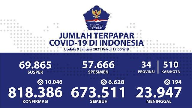 (9 Januari 2021) Jumlah Kasus Covid-19 di Indonesia