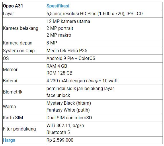 Oppo A31 Harga dan Spesifikasinya