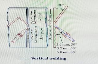 Vertical welding .
