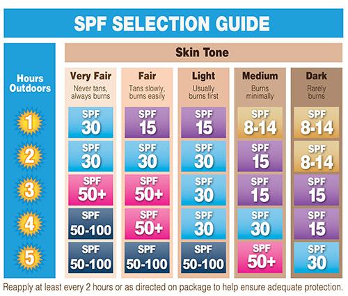 cara memilih SPF dalam sunscreen