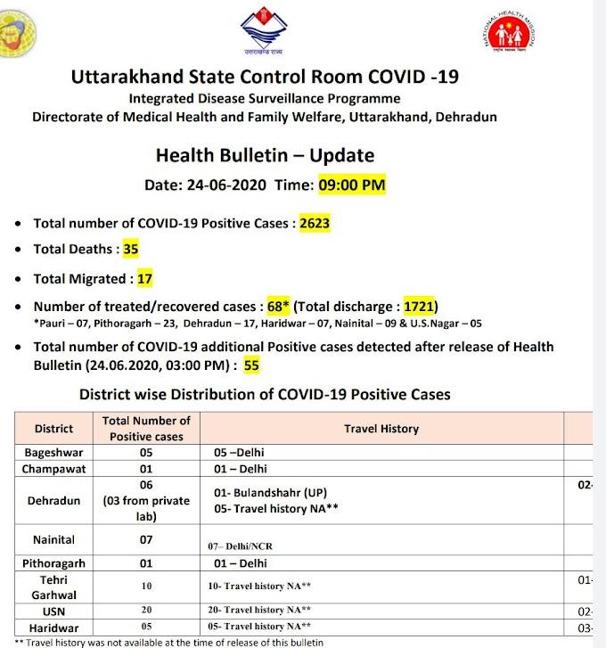 उत्तराखंड में कोरोना का आंकड़ा पहुंचा 2600 के पार आज मिले 88 संक्रमित मरीज