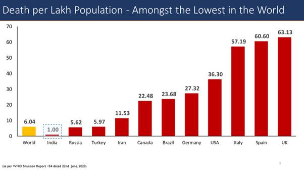 Death-per-Lakh-Population