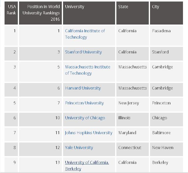 أفضل 9 جامعات في الولايات المتحدة الأمريكية هذا العام